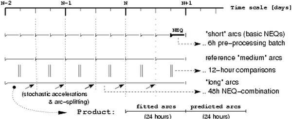 Final combination procedure - long arc estimation