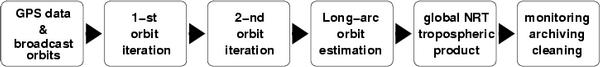 Steps of orbit determination procedure