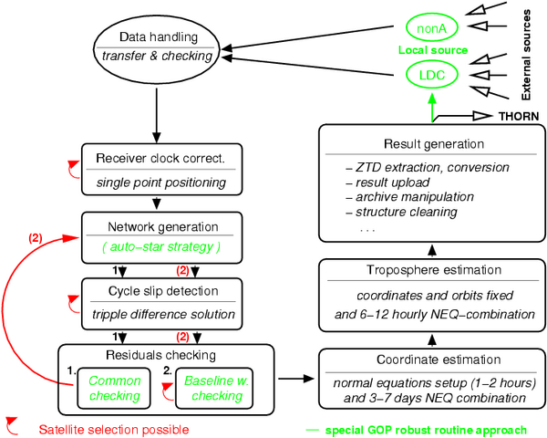 Near real-time processing scheme for GPS-meteorology