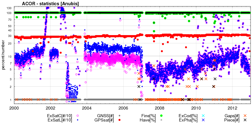 Long-term QC monitoring (ACOR)