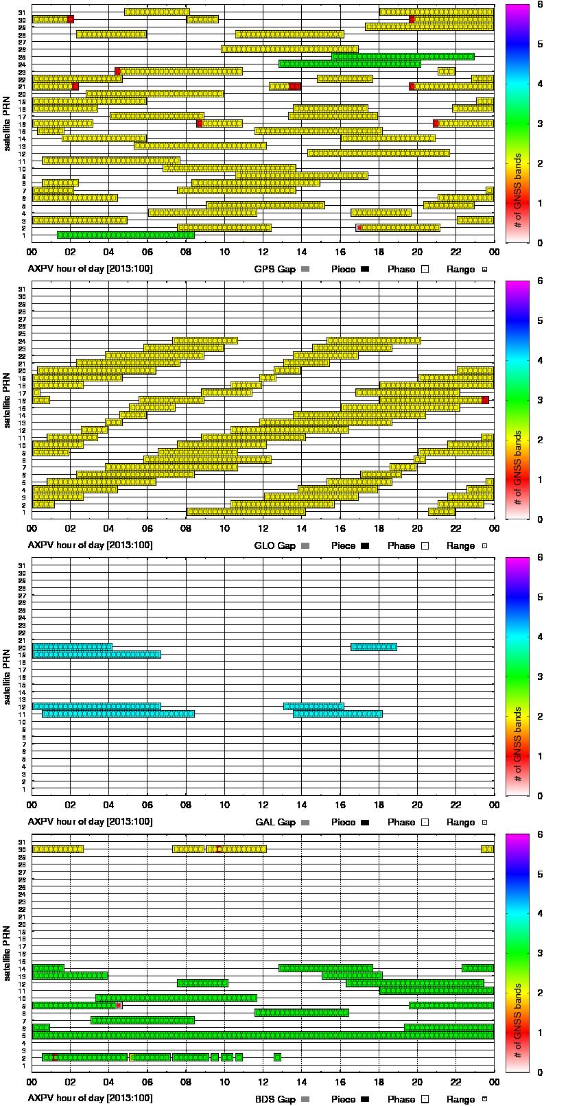 Observation band monitoring (AXPV)