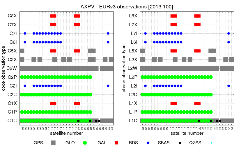 Multi-GNSS observations codes (AXPV)