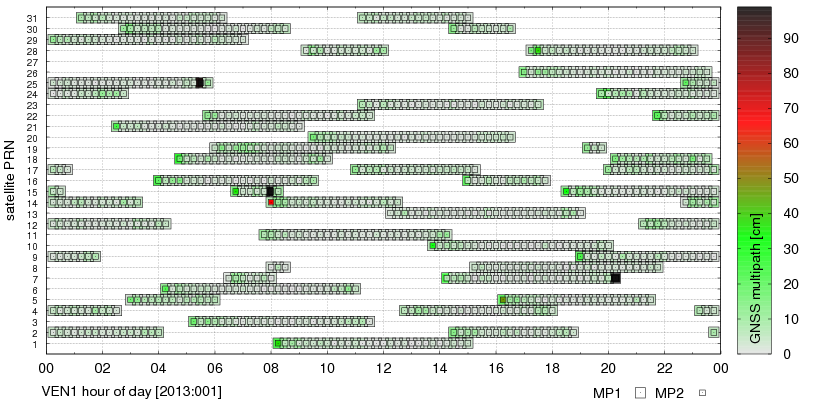 Pseudorange observation multipath (VEN1)